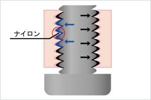 調整用緩み止めタイプ(ナイロン樹脂系)イメージ